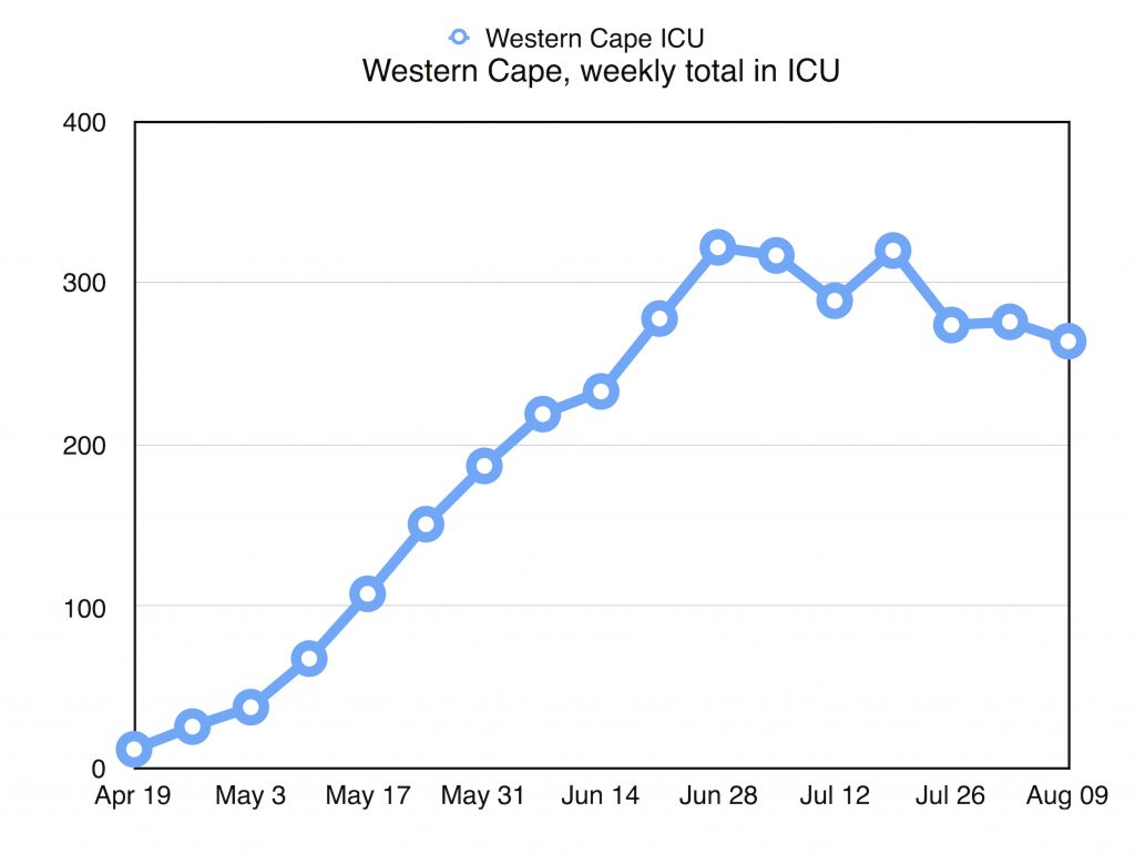 WesternCape ICU