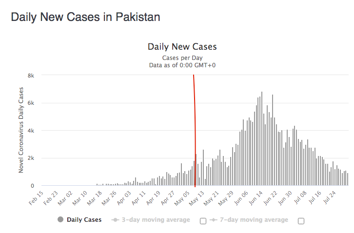 Pakistan Coronavirus movement, when not locked down.
