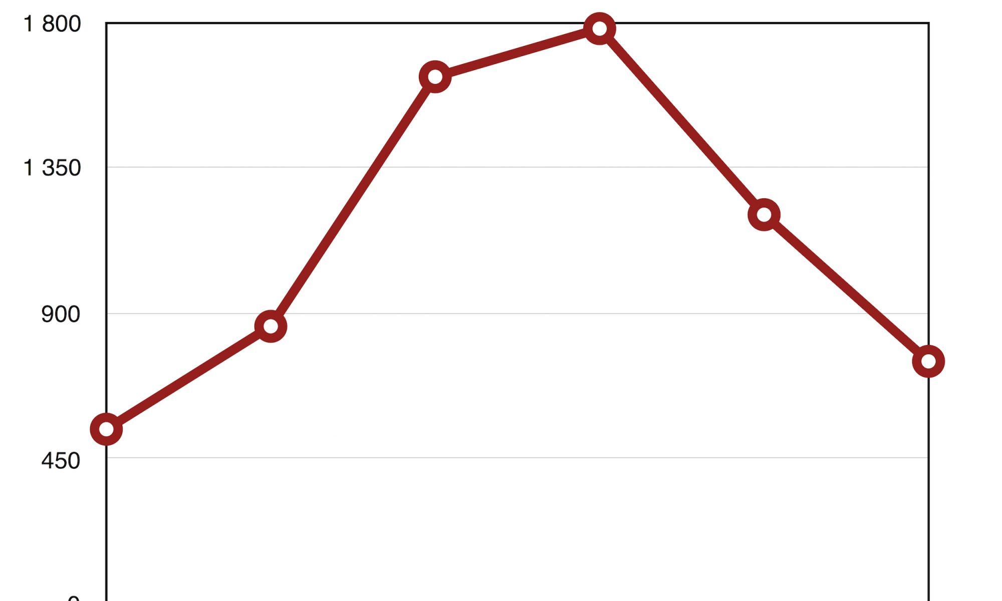SA Death per age: