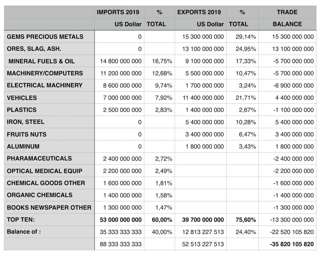 Trade Data 2019