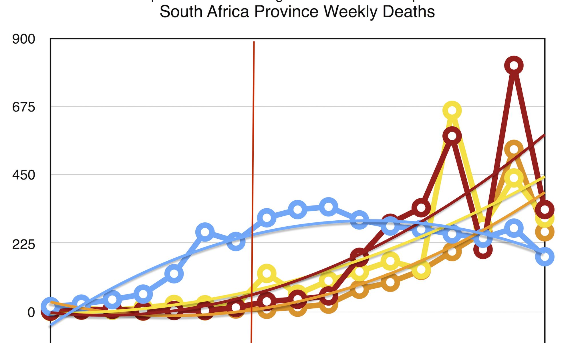 Comparison with Western Cape Coronavirus Model.